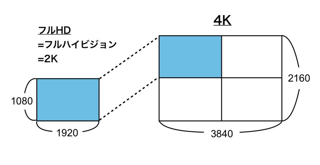 KeyMission 360の「4K」動画撮影の説明画像