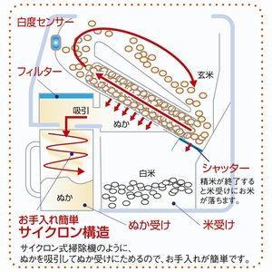 精米機 圧力循環式